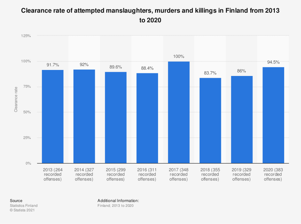 Statistic: Clearance rate of attempted manslaughters, murders and killings in Finland from 2013 to 2019 | Statista