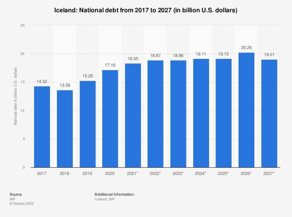 Statistic: Iceland: National debt from 2014 to 2024 (in billion U.S. dollars) | Statista