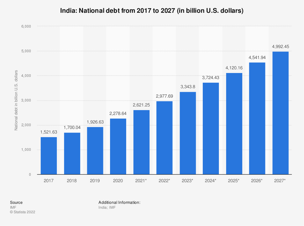 Statistic: India: National debt from 2012 to 2022 (in billion U.S. dollars) | Statista