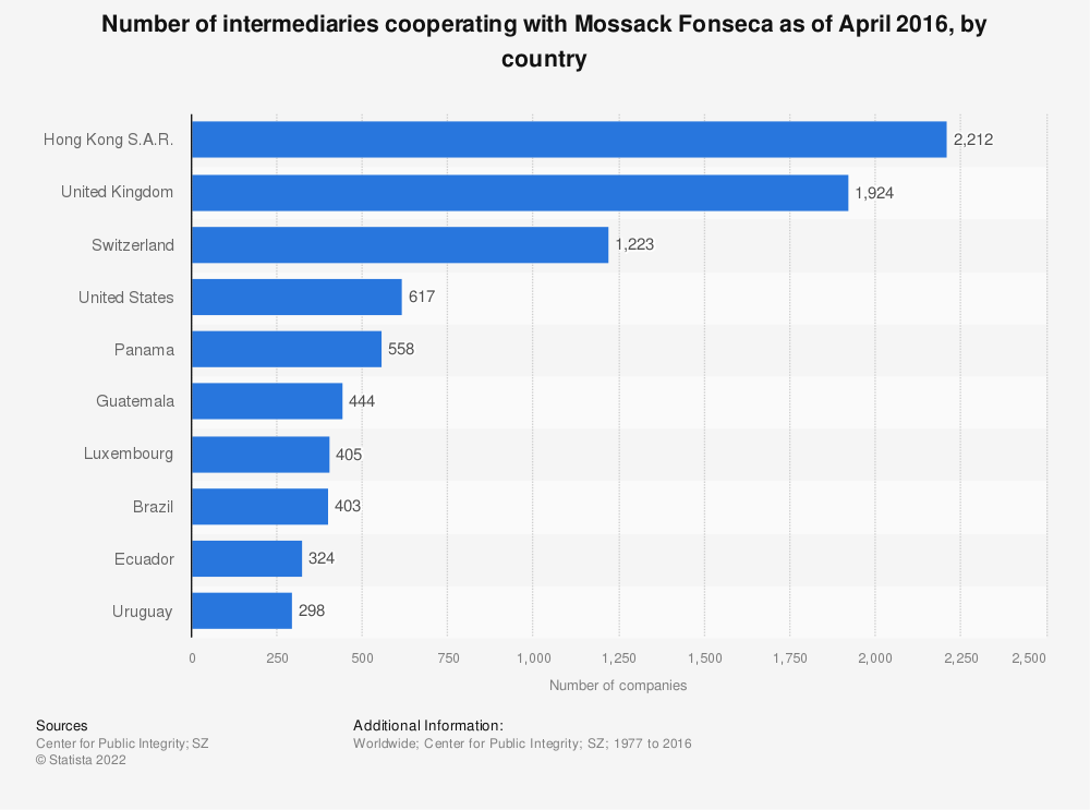 Statistic: Number of intermediaries cooperating with Mossack Fonseca as of April 2016, by country | Statista