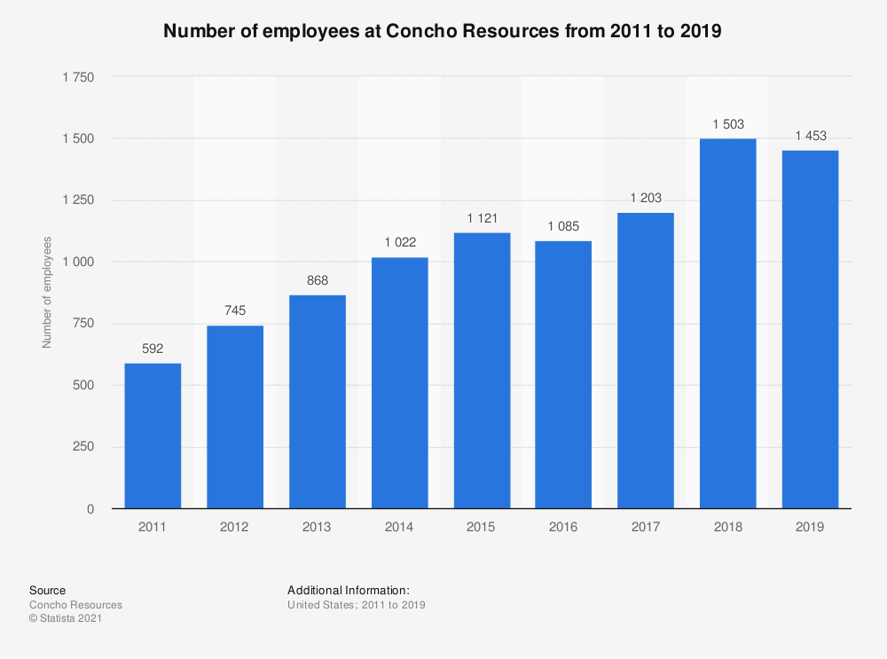 Statistic: Number of employees at Concho Resources from 2011 to 2018 | Statista