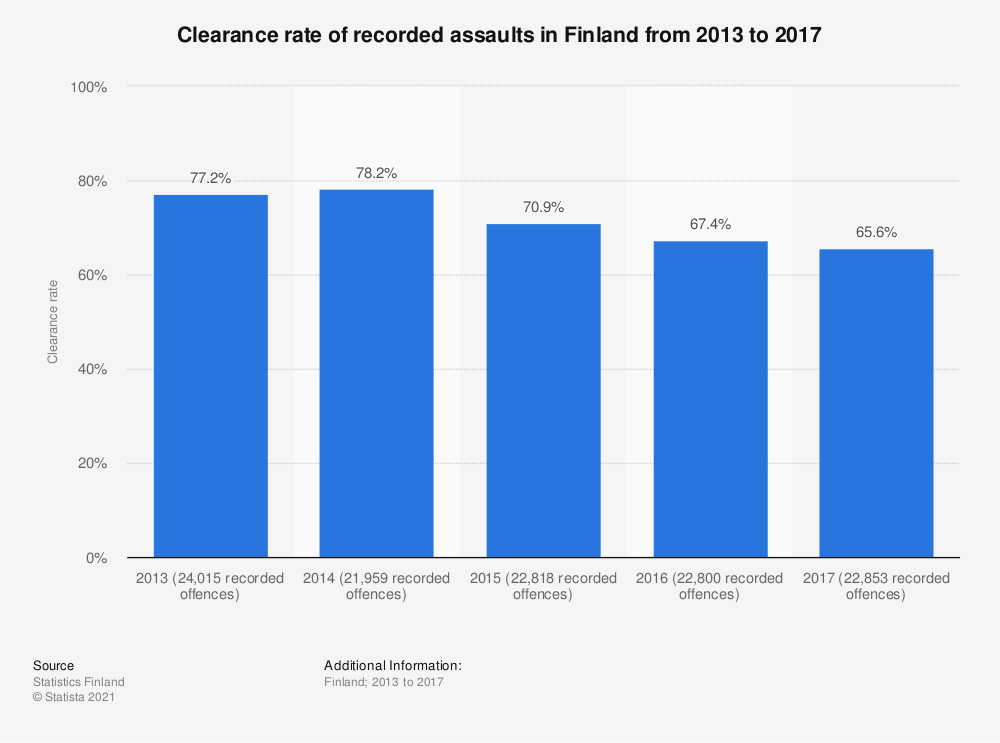 Statistic: Clearance rate of recorded assaults in Finland from 2013 to 2017 | Statista