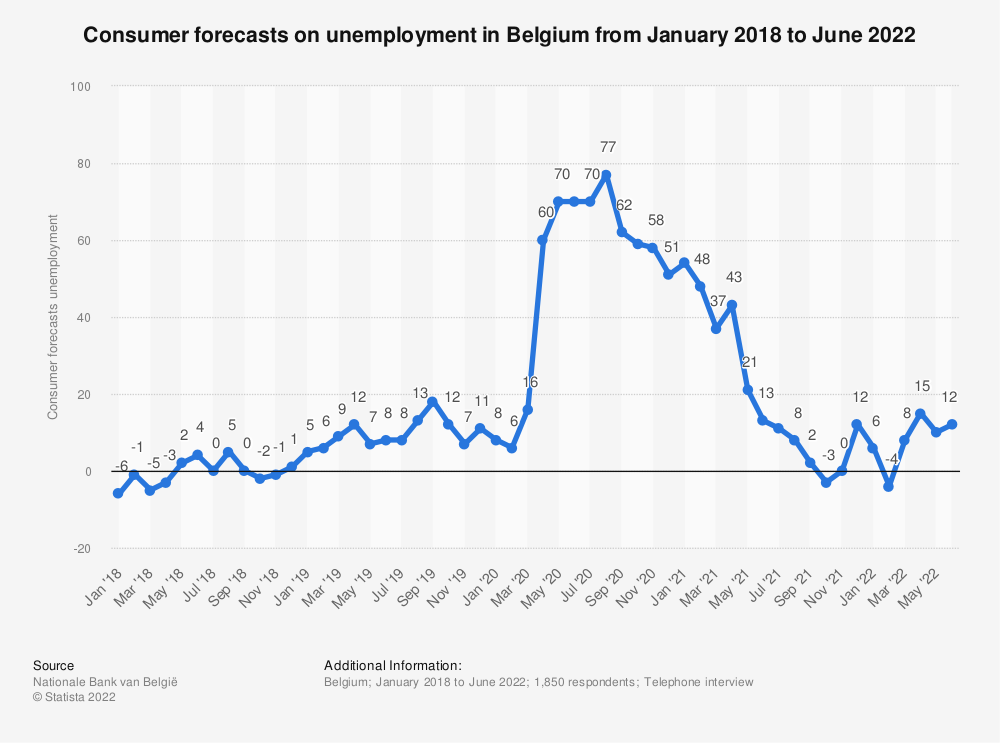Statistic: Consumer forecasts unemployment in Belgium (for the next 12 months) from January 2018 to March 2019 | Statista