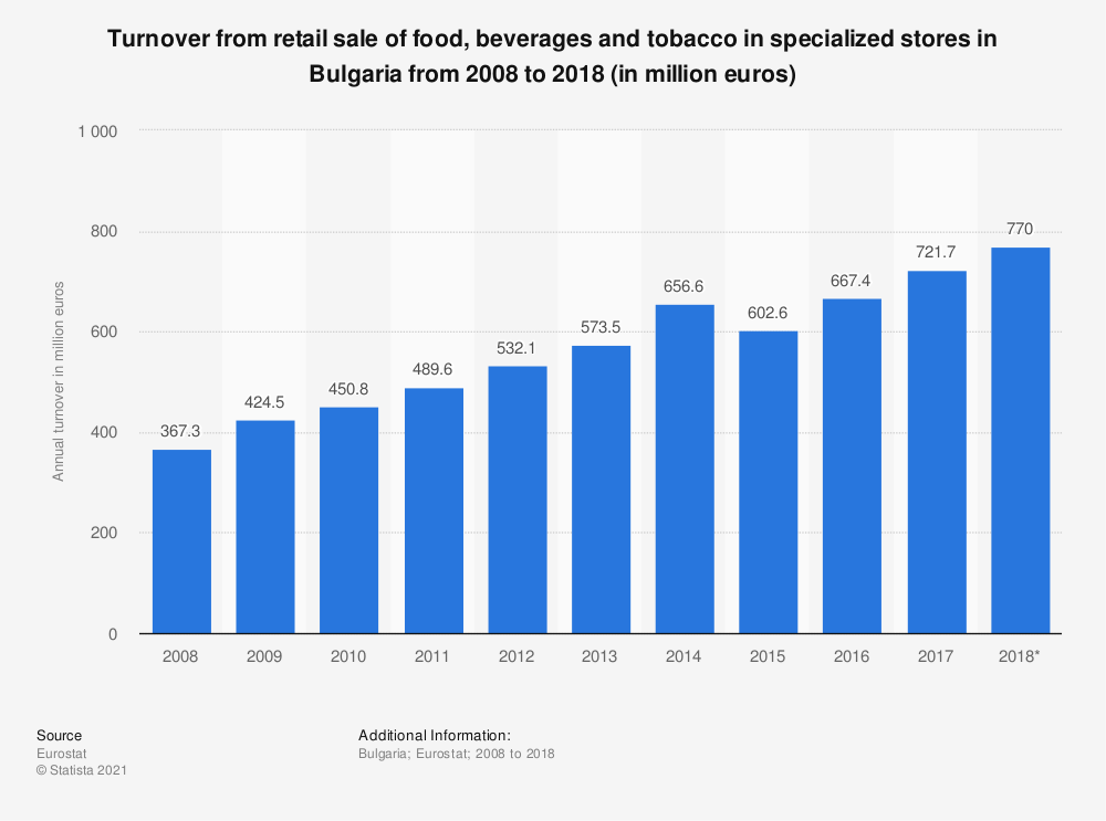 Statistic: Turnover from retail sale of food, beverages and tobacco in specialized stores in Bulgaria from 2008 to 2018 (in million euros) | Statista