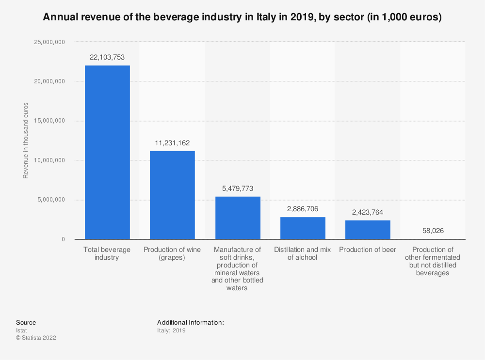 Statistic: Annual revenue of the beverage industry in Italy in 2018, by sector (in 1,000 euros) | Statista