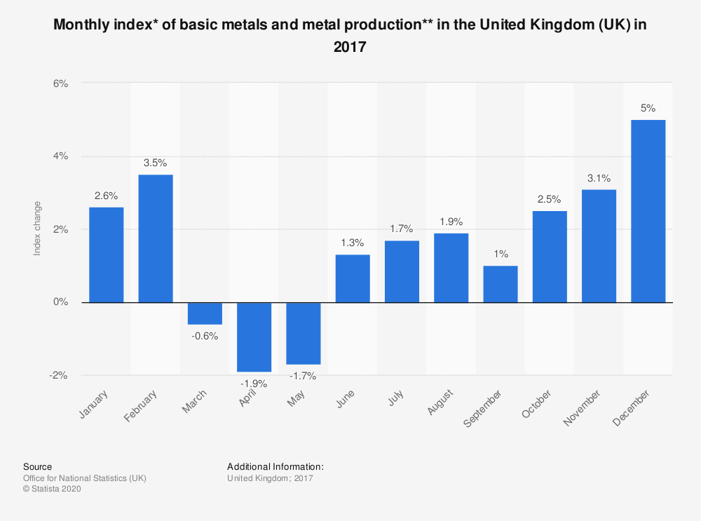 Statistic: Monthly index* of basic metals and metal production** in the United Kingdom (UK) in 2017 | Statista