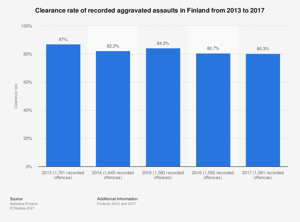Statistic: Clearance rate of recorded aggravated assaults in Finland from 2013 to 2017 | Statista