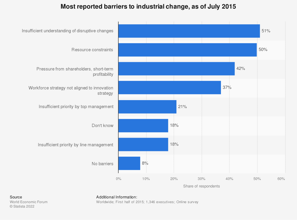 Statistic: Most reported barriers to industrial change, as of July 2015 | Statista
