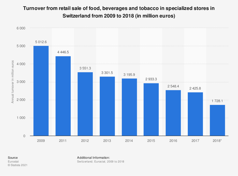 Statistic: Turnover from retail sale of food, beverages and tobacco in specialized stores in Switzerland from 2009 to 2018 (in million euros) | Statista
