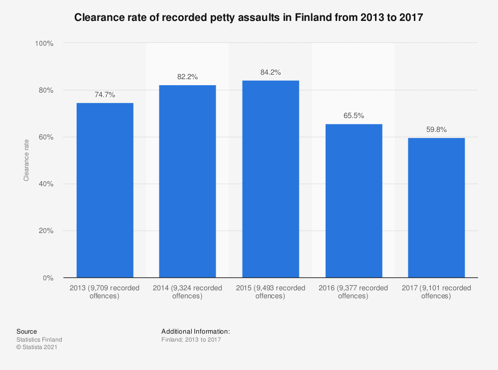 Statistic: Clearance rate of recorded petty assaults in Finland from 2013 to 2017 | Statista