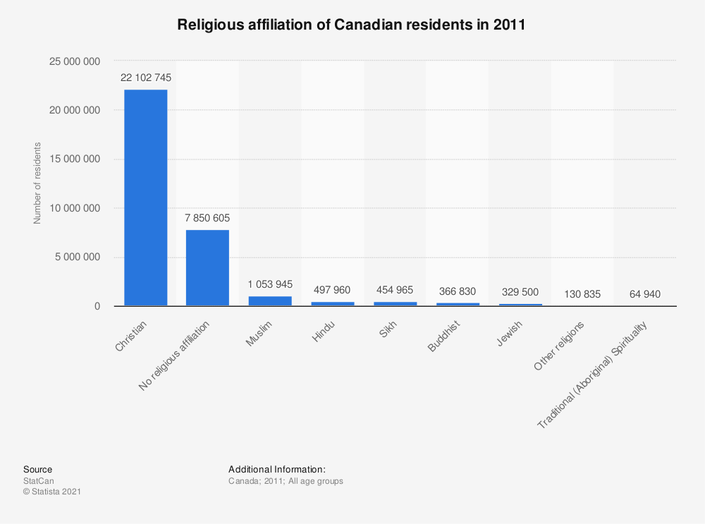 Statistic: Religious affiliation of Canadian residents in 2011 | Statista