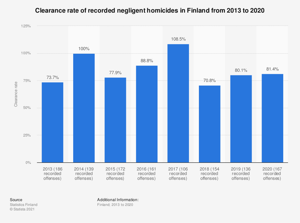 Statistic: Clearance rate of recorded negligent homicides in Finland from 2013 to 2017 | Statista