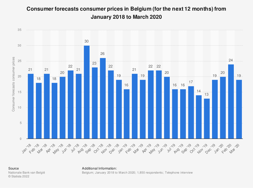 Statistic: Consumer forecasts consumer prices in Belgium (for the next 12 months) from January 2018 to October 2019 | Statista