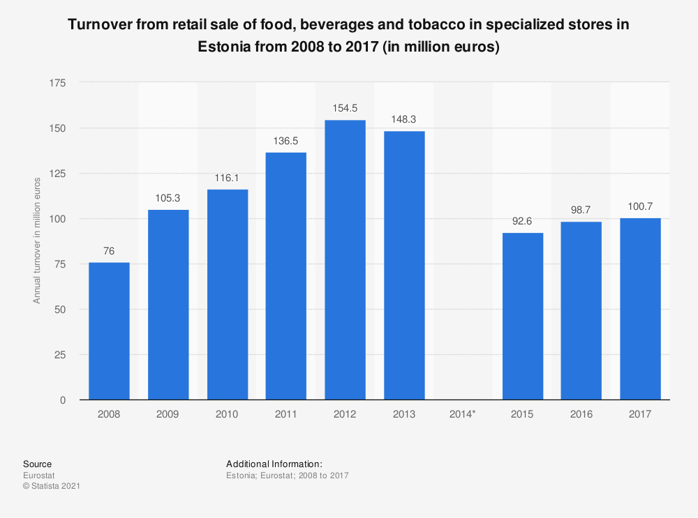 Statistic: Turnover from retail sale of food, beverages and tobacco in specialized stores in Estonia from 2008 to 2015 (in million euros) | Statista