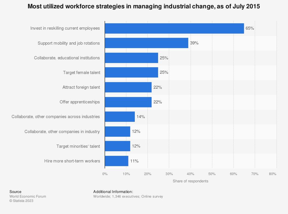 Statistic: Most utilized workforce strategies in managing industrial change, as of July 2015   Statista