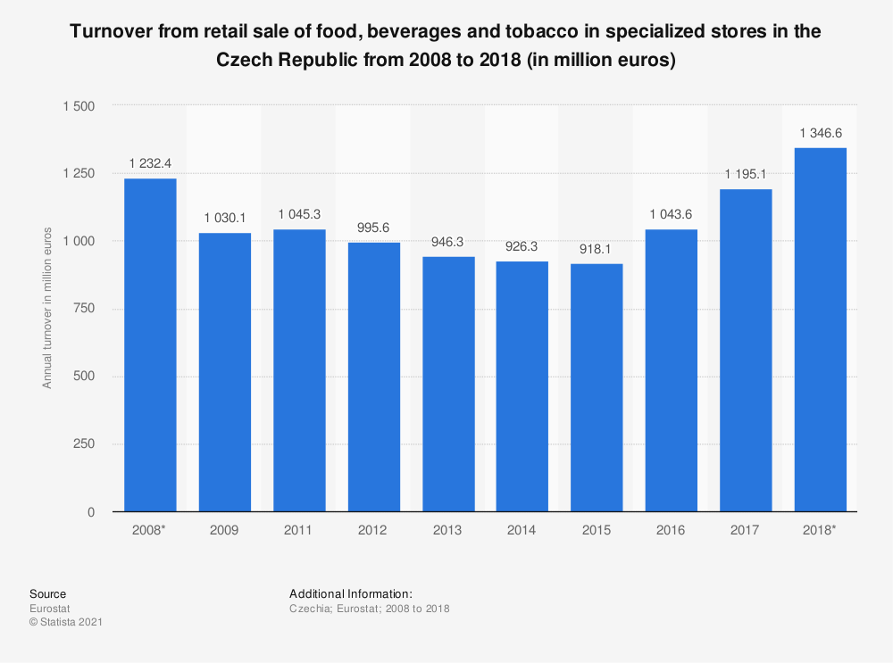Statistic: Turnover from retail sale of food, beverages and tobacco in specialized stores in the Czech Republic from 2008 to 2018 (in million euros) | Statista