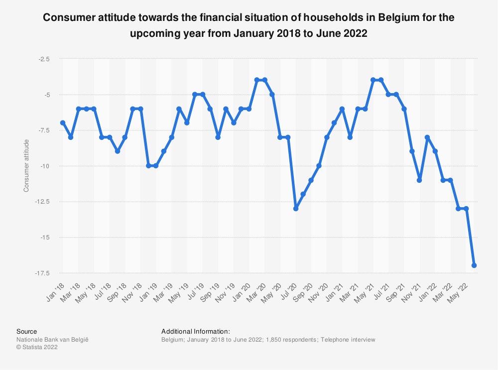 Statistic: Consumer attitude towards the financial situation of households in Belgium for the upcoming year, from January 2018 to January 2020 | Statista