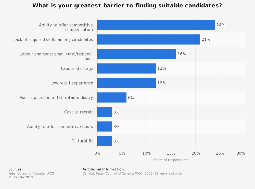 Statistic: What is your greatest barrier to finding suitable candidates? | Statista