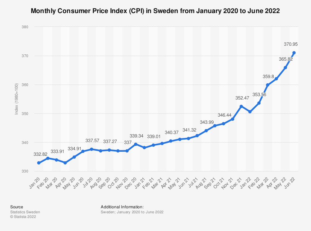 Statistic: Monthly Consumer Price Index (CPI) in Sweden from January to December 2018 | Statista