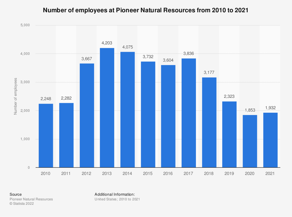 Statistic: Number of employees at Pioneer Natural Resources from 2010 to 2018 | Statista