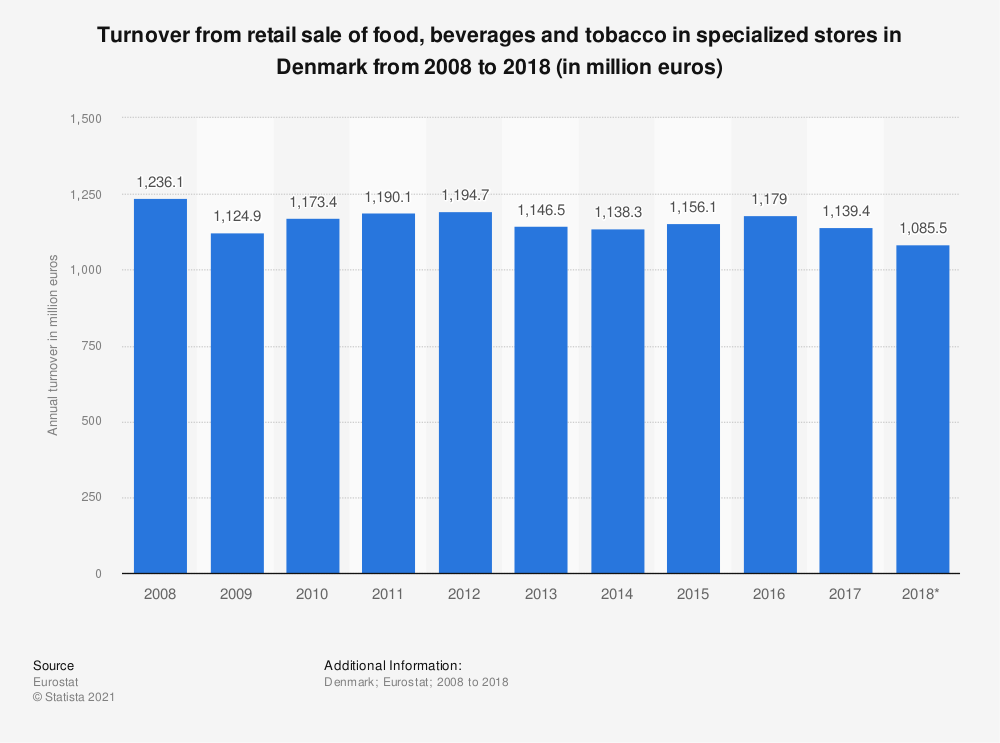 Statistic: Turnover from retail sale of food, beverages and tobacco in specialized stores in Denmark from 2008 to 2015 (in million euros) | Statista