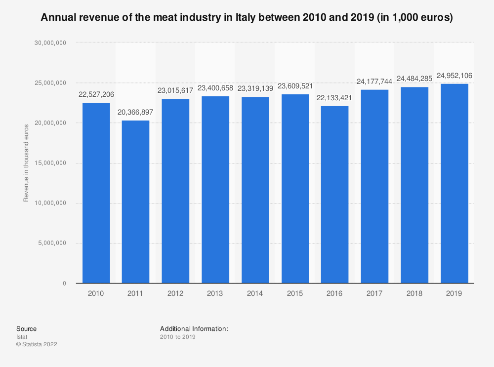 Statistic: Annual revenue of the meat industry in Italy between 2010 and 2018 (in 1,000 euros) | Statista
