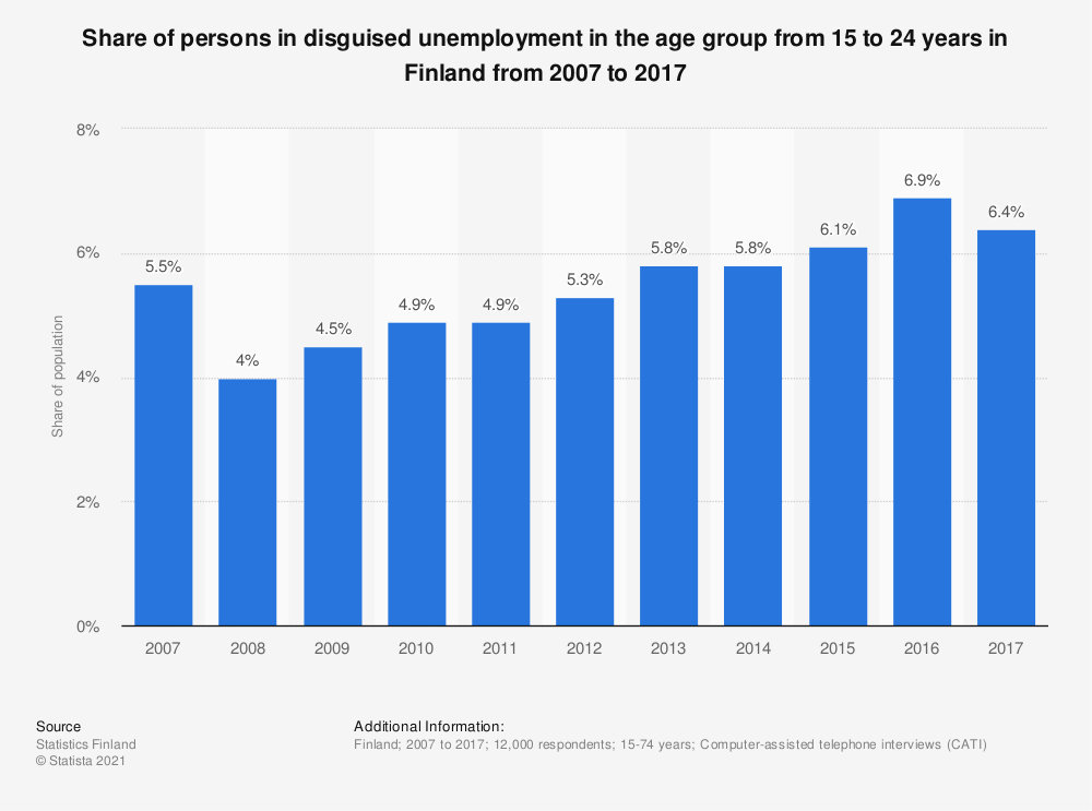 Statistic: Share of persons in disguised unemployment in the age group from 15 to 24 years in Finland from 2007 to 2017 | Statista