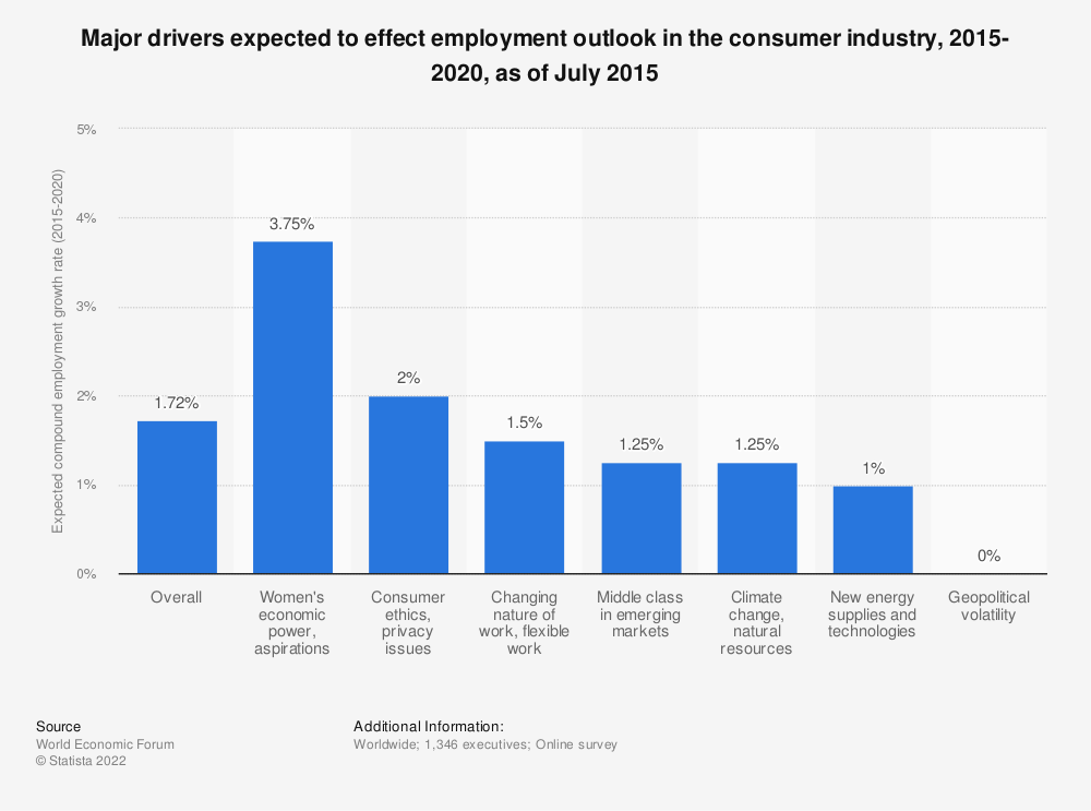 Statistic: Major drivers expected to effect employment outlook in the consumer industry, 2015-2020, as of July 2015 | Statista