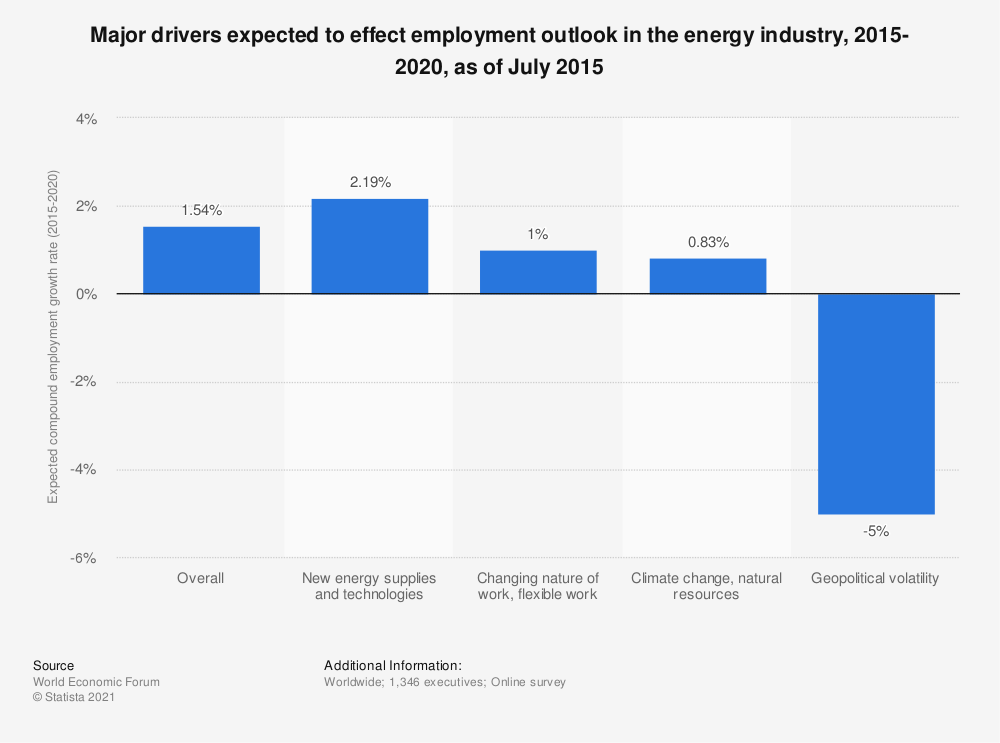 Statistic: Major drivers expected to effect employment outlook in the energy industry, 2015-2020, as of July 2015 | Statista