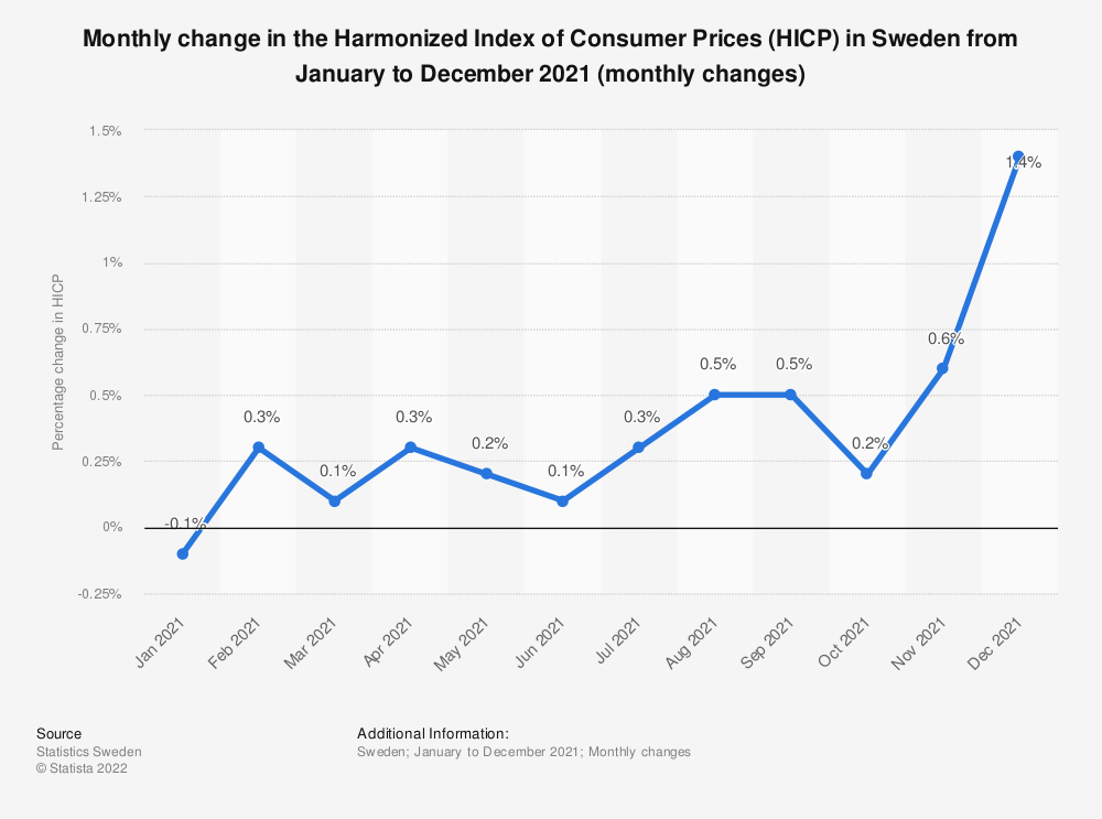 Statistic: Monthly change in the Harmonized Index of Consumer Prices (HICP) in Sweden from January to December 2018 | Statista