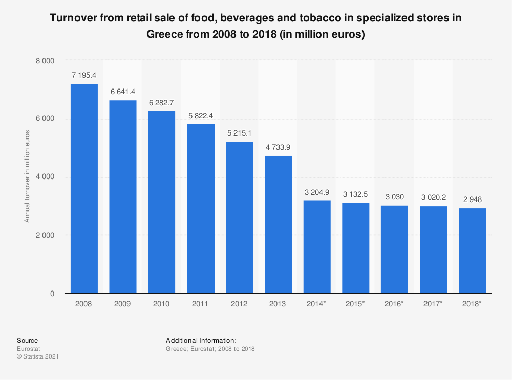 Statistic: Turnover from retail sale of food, beverages and tobacco in specialized stores in Greece from 2008 to 2018 (in million euros) | Statista