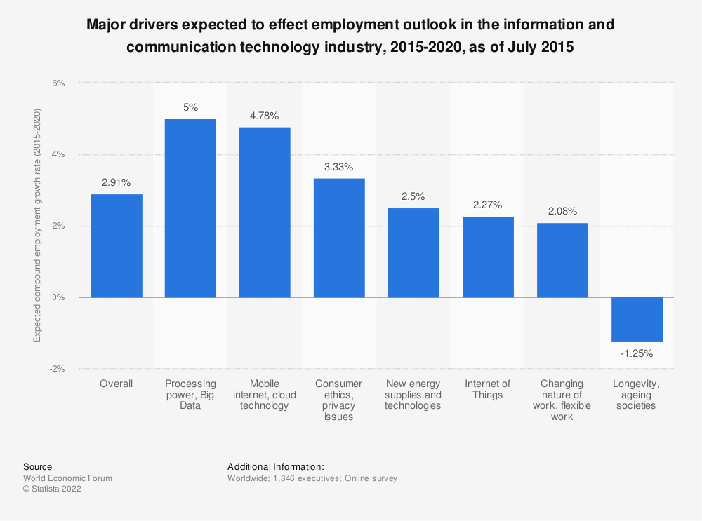 Statistic: Major drivers expected to effect employment outlook in the information and communication technology industry, 2015-2020, as of July 2015 | Statista
