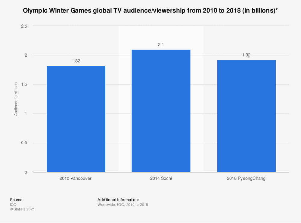 Statistic: Olympic Winter Games global TV audience/viewership from 2010 to 2018 (in billions)* | Statista