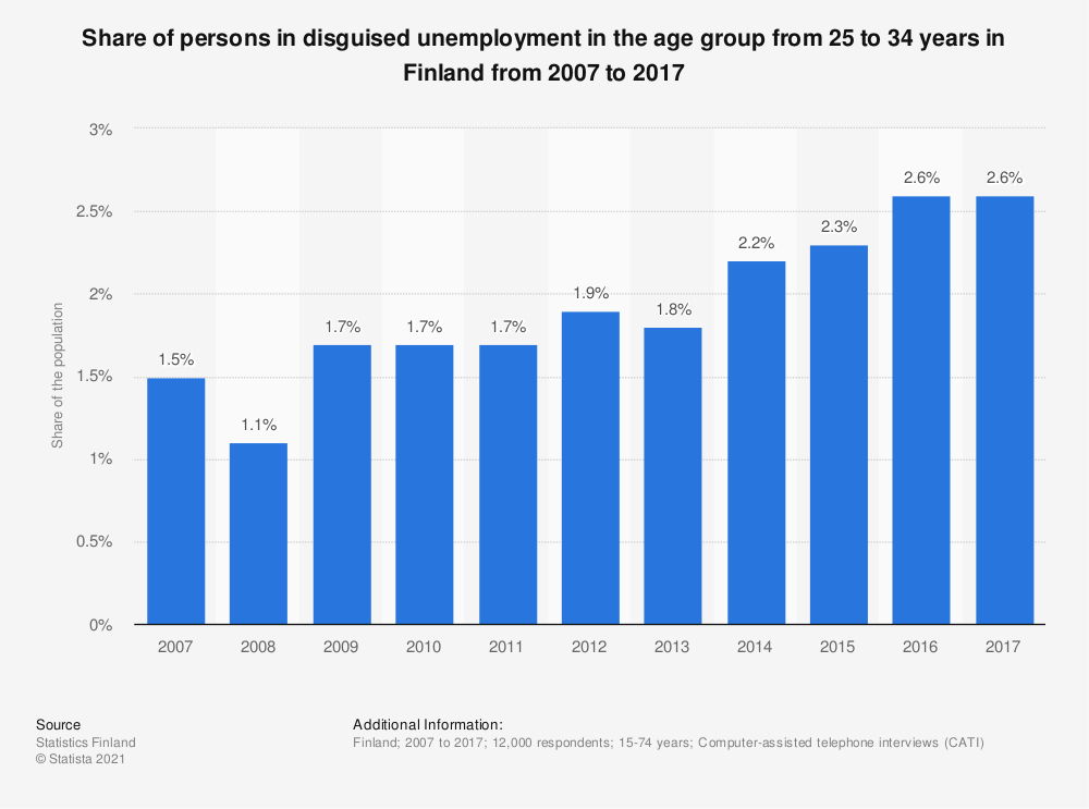 Statistic: Share of persons in disguised unemployment in the age group from 25 to 34 years in Finland from 2007 to 2017 | Statista