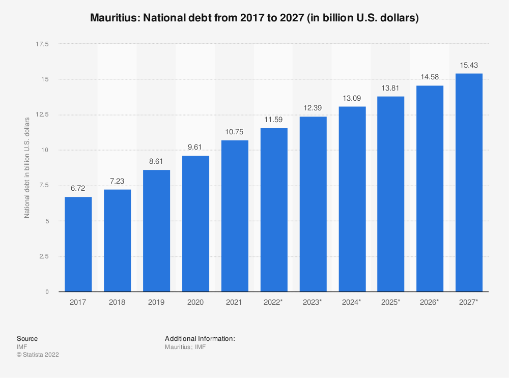 Statistic: Mauritius: National debt from 2014 to 2024 (in billion U.S. dollars) | Statista