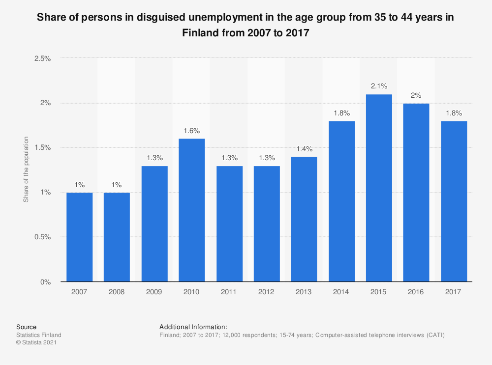 Statistic: Share of persons in disguised unemployment in the age group from 35 to 44 years in Finland from 2007 to 2017 | Statista