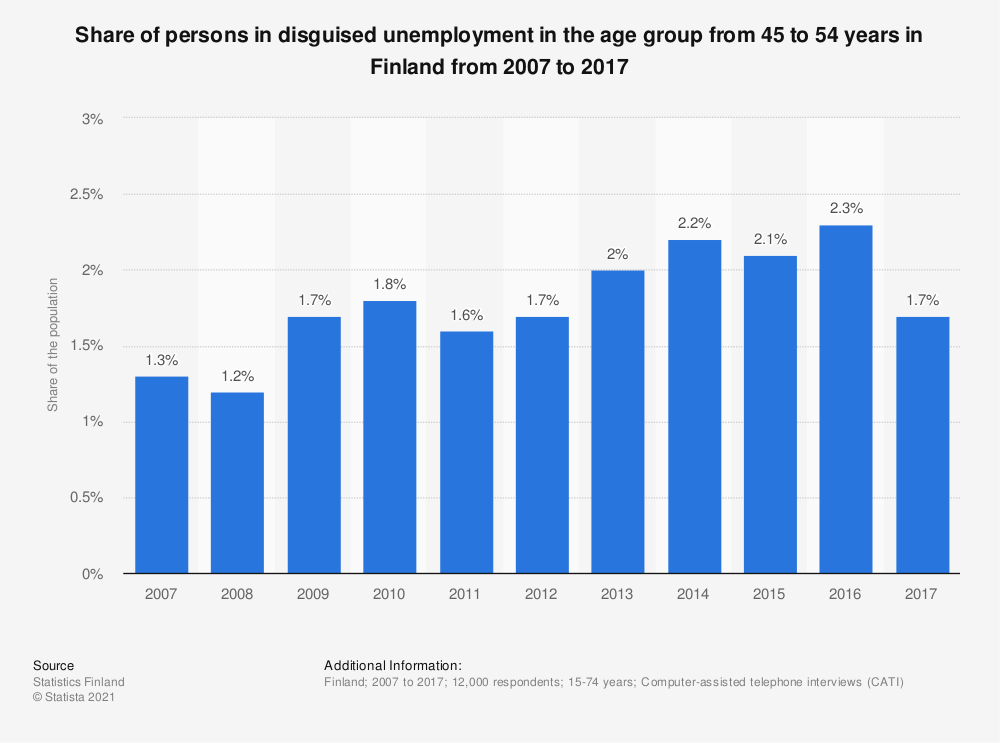 Statistic: Share of persons in disguised unemployment in the age group from 45 to 54 years in Finland from 2007 to 2017 | Statista