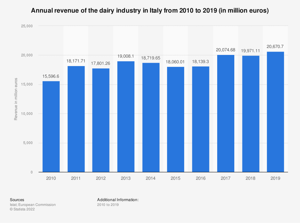 Statistic: Annual revenue of the dairy industry in Italy from 2010 to 2019 (in million euros) | Statista