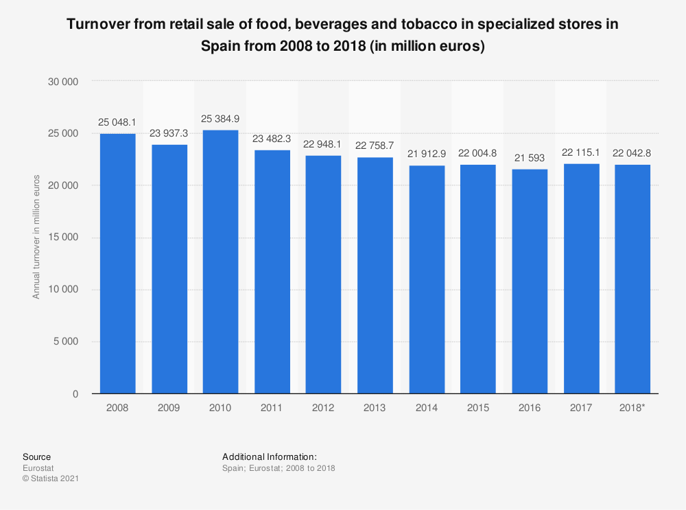 Statistic: Turnover from retail sale of food, beverages and tobacco in specialized stores in Spain from 2008 to 2018 (in million euros) | Statista