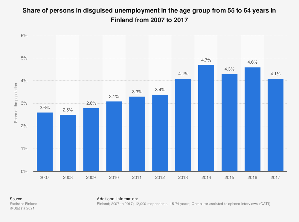 Statistic: Share of persons in disguised unemployment in the age group from 55 to 64 years in Finland from 2007 to 2017 | Statista