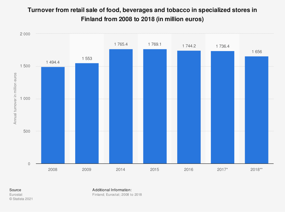 Statistic: Turnover from retail sale of food, beverages and tobacco in specialized stores in Finland from 2008 to 2015 (in million euros) | Statista