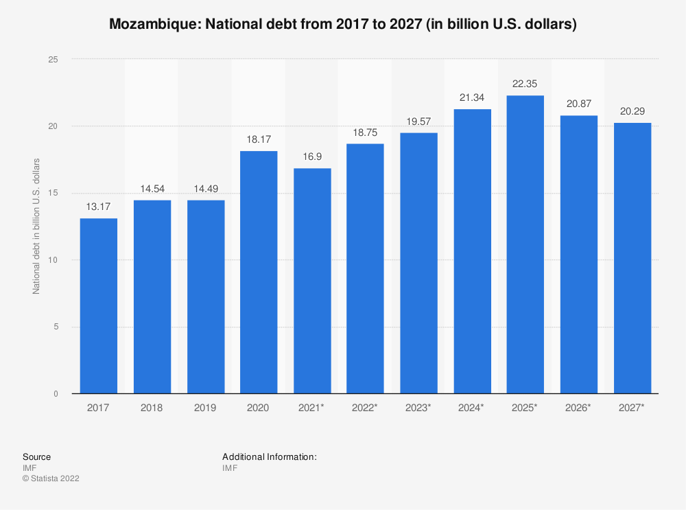 Statistic: Mozambique: National debt from 2014 to 2024 (in billion U.S. dollars) | Statista