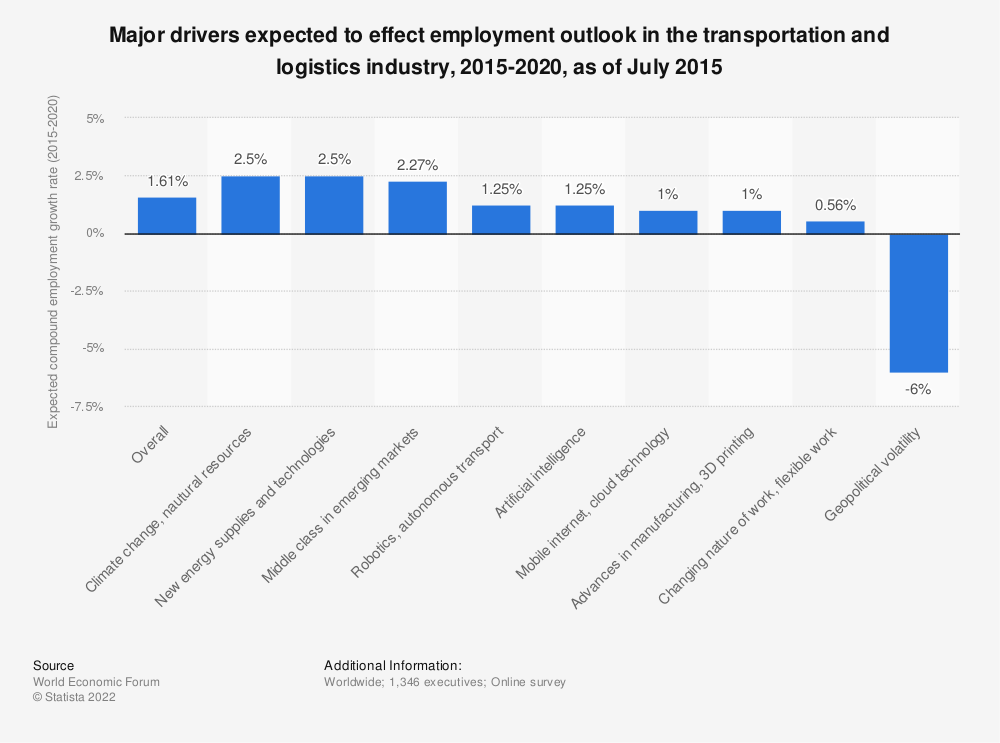 Statistic: Major drivers expected to effect employment outlook in the transportation and logistics industry, 2015-2020, as of July 2015 | Statista