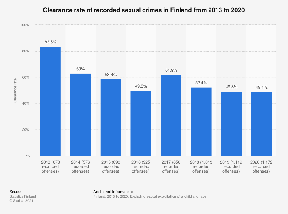 Statistic: Clearance rate of recorded sexual crimes* in Finland from 2013 to 2017 | Statista