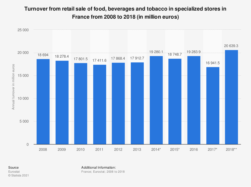 Statistic: Turnover from retail sale of food, beverages and tobacco in specialized stores in France from 2008 to 2018 (in million euros) | Statista