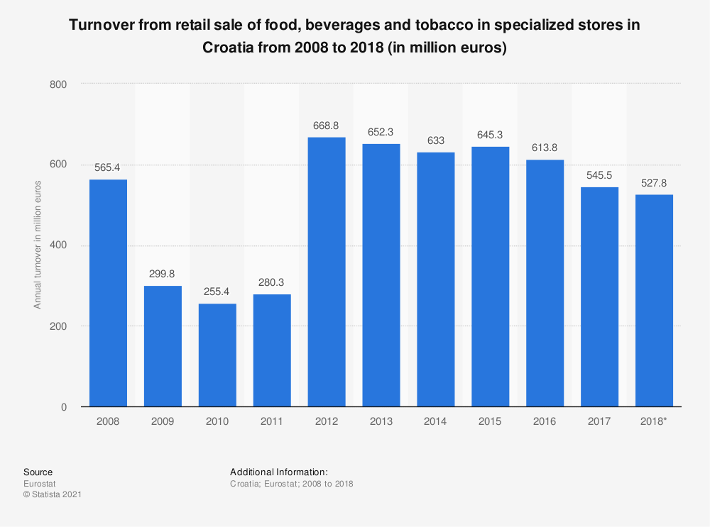 Statistic: Turnover from retail sale of food, beverages and tobacco in specialized stores in Croatia from 2008 to 2015 (in million euros) | Statista