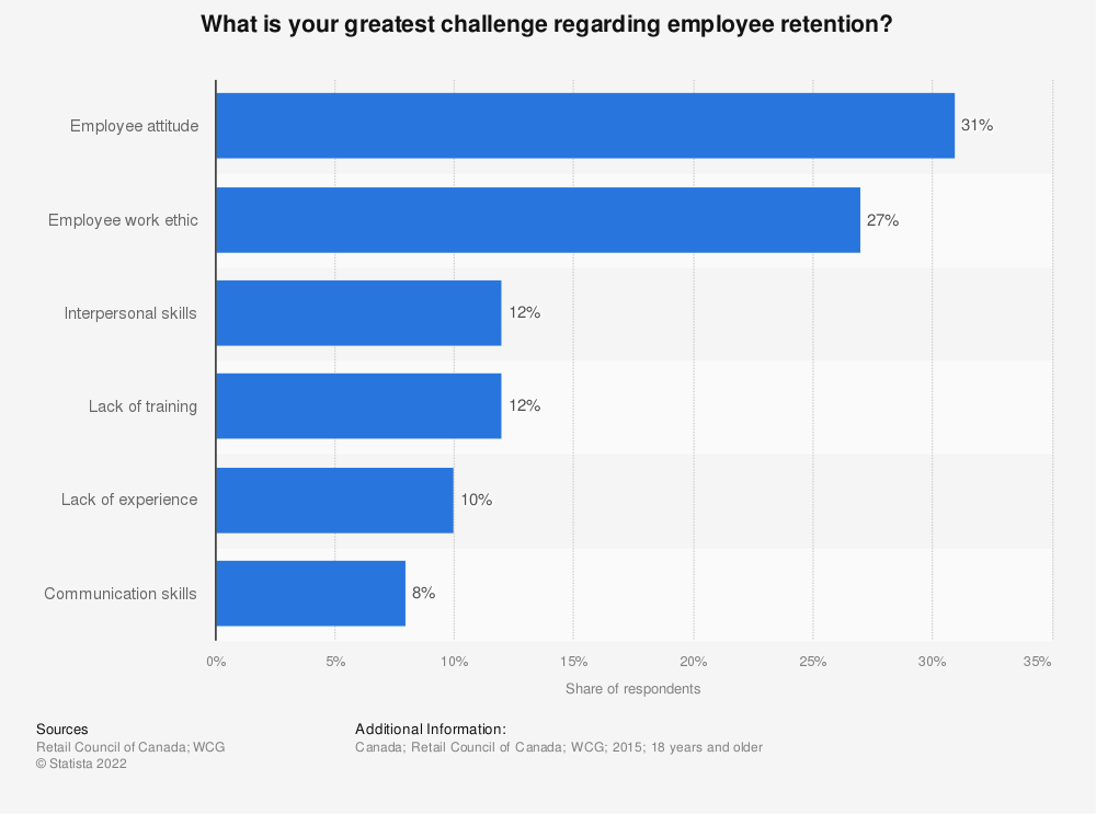 Statistic: What is your greatest challenge regarding employee retention? | Statista