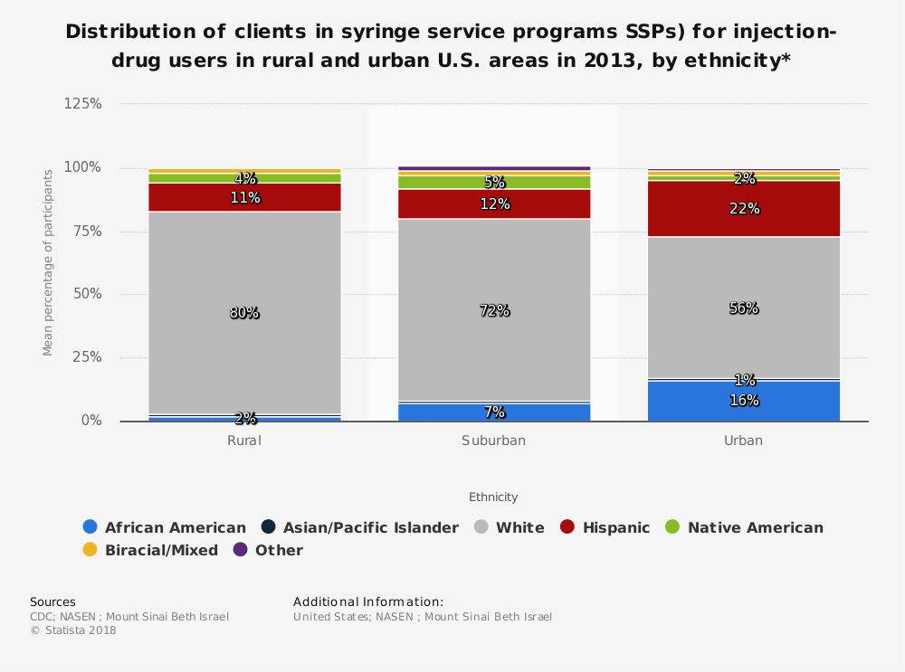 Statistic: Distribution of clients in syringe service programs SSPs) for injection-drug users in rural and urban U.S. areas in 2013, by ethnicity* | Statista