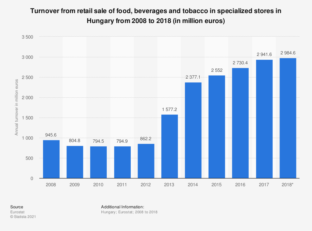 Statistic: Turnover from retail sale of food, beverages and tobacco in specialized stores in Hungary from 2008 to 2018 (in million euros) | Statista