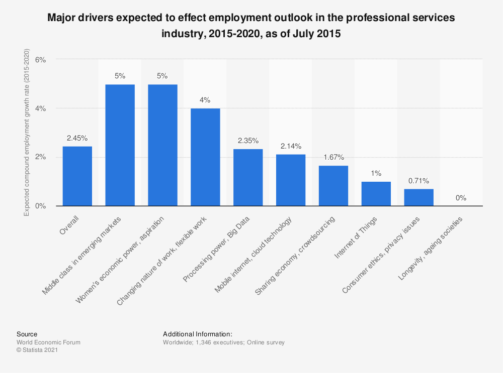 Statistic: Major drivers expected to effect employment outlook in the professional services industry, 2015-2020, as of July 2015 | Statista